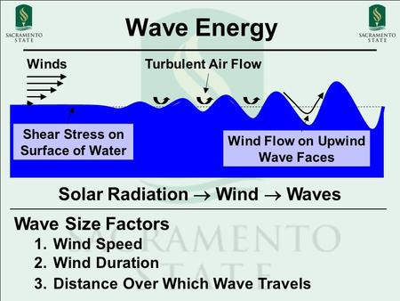Wave Energy WindsTurbulent Air Flow Wind Flow on Upwind Wave Faces Shear Stress on Surface of Water Solar Radiation  Wind  Waves Wave Size Factors 1.