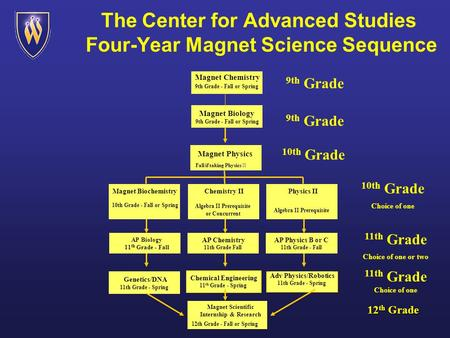 The Center for Advanced Studies Four-Year Magnet Science Sequence 10th Grade Magnet Physics Fall if taking Physics II 10th Grade Choice of one Magnet Biochemistry.