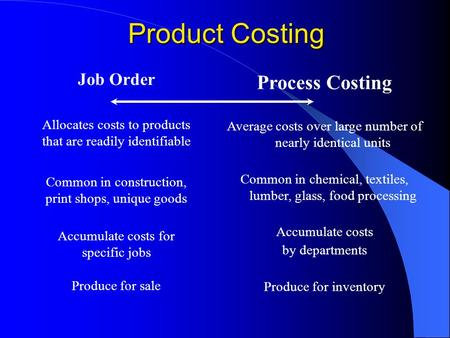 Product Costing Process Costing Job Order Allocates costs to products