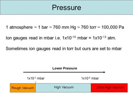 Pressure 1 atmosphere ~ 1 bar ~ 760 mm Hg ~ 760 torr ~ 100,000 Pa Ion gauges read in mbar i.e. 1x10 -10 mbar = 1x10 -13 atm. Sometimes ion gauges read.