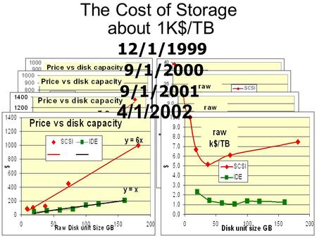 The Cost of Storage about 1K$/TB 12/1/1999 9/1/2000 9/1/2001 4/1/2002.