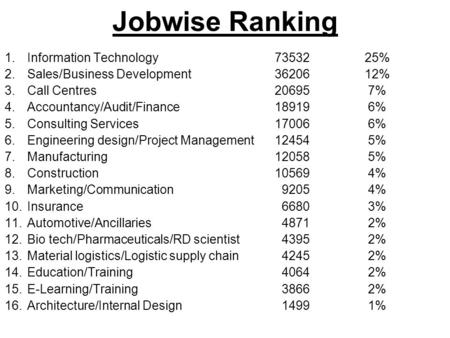 Jobwise Ranking 1.Information Technology73532 25% 2.Sales/Business Development3620612% 3.Call Centres20695 7% 4.Accountancy/Audit/Finance18919 6% 5.Consulting.