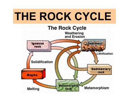 THE ROCK CYCLE. Draw three ovals on your paper. What should go in the blue oval ?