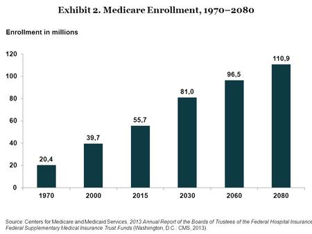 Exhibit 2. Medicare Enrollment, 1970–2080 Enrollment in millions Source: Centers for Medicare and Medicaid Services, 2013 Annual Report of the Boards of.