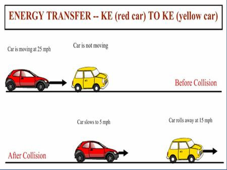 Forces That Transfer Energy Making Crash Barriers