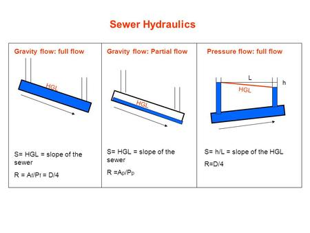 Sewer Hydraulics Gravity flow: full flow Gravity flow: Partial flow