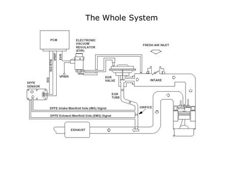 The Whole System. Ford DPFE EGR System 2. Pintle opens 1. vacuum applied 3. EXHAUST GAS FLOWS No Electronics at the Valve.