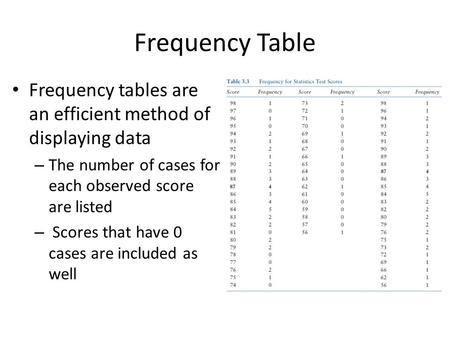Frequency Table Frequency tables are an efficient method of displaying data The number of cases for each observed score are listed Scores that have 0 cases.