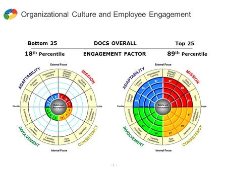 - 1 - Organizational Culture and Employee Engagement 18 th Percentile ENGAGEMENT FACTOR 89 th Percentile Bottom 25 Top 25 DOCS OVERALL.