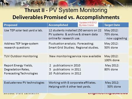 Thrust II - PV System Monitoring Deliverables Promised vs. Accomplishments ProposedAccomplishedTarget Date Use TEP solar test yard a lab.12 students installed.