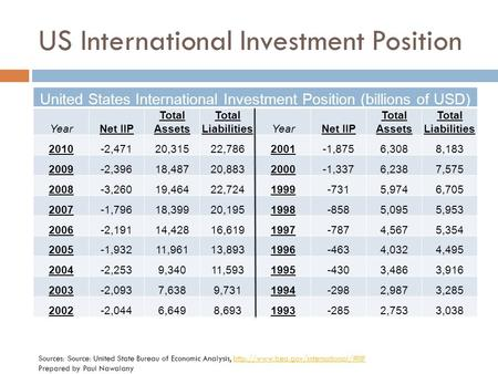 US International Investment Position Sources: Source: United State Bureau of Economic Analysis,