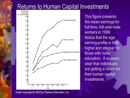 Returns to Human Capital Investments Graph copyright © 2003 by Pearson Education, Inc. This figure presents the mean earnings for full-time, full-year.