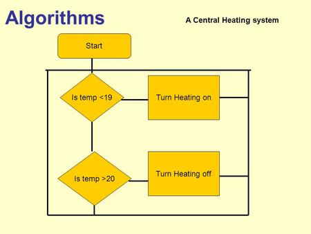 Algorithms A Central Heating system Start Is temp <19