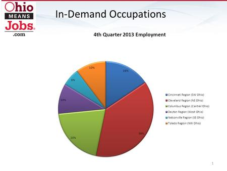 In-Demand Occupations 1. 2 JobsOhio Network - Toledo (Northwest Ohio) Industry Employment Projection Report: 2010-2020 EmploymentProjected Change NAICS.