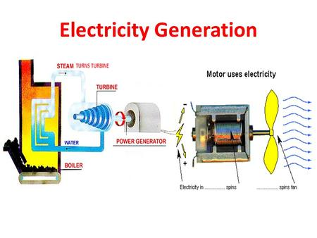 Electricity Generation. What is energy? Types of energy Energy = the ability to do work Energy cannot be created or destroyed; it just transforms from.