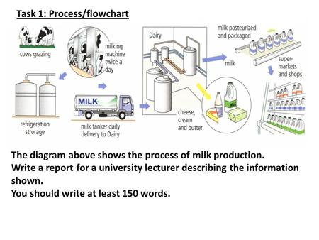 The diagram above shows the process of milk production. Write a report for a university lecturer describing the information shown. You should write at.