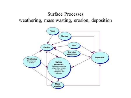 Surface Processes weathering, mass wasting, erosion, deposition.