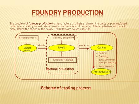 The problem of foundry production is manufacture of billets and machine parts by pouring fused metal into a casting mould, whose cavity has the shape of.