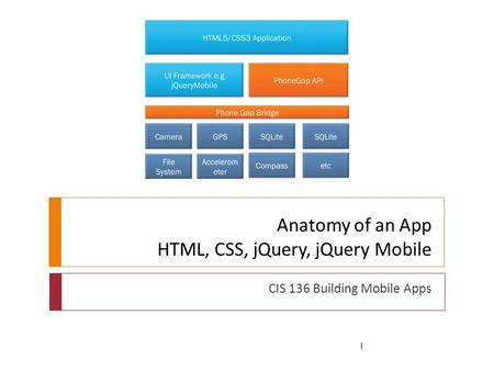 Anatomy of an App HTML, CSS, jQuery, jQuery Mobile CIS 136 Building Mobile Apps 1.