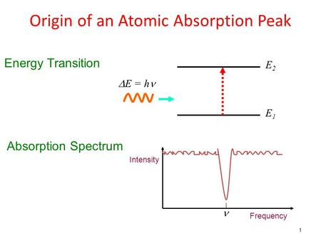 Origin of an Atomic Absorption Peak E2E2 E1E1  E = h Frequency Intensity Energy Transition Absorption Spectrum 1.