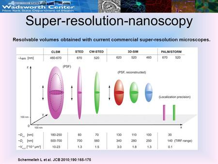 Super-resolution-nanoscopy Resolvable volumes obtained with current commercial super-resolution microscopes. Schermelleh L et al. JCB 2010;190:165-175.