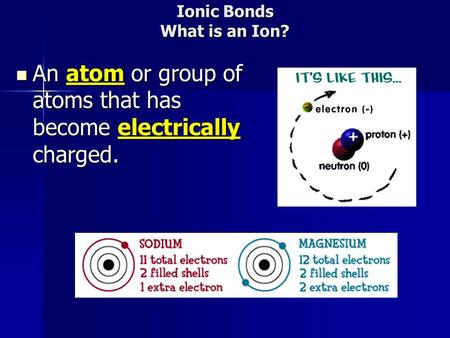 Ionic Bonds What is an Ion? An atom or group of atoms that has become electrically charged. An atom or group of atoms that has become electrically charged.