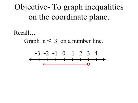 Objective- To graph inequalities on the coordinate plane. Recall… Graph n < 3 on a number line. - 3 - 2 - 1 0 1 2 3 4.