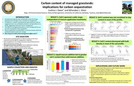 Carbon content of managed grasslands: implications for carbon sequestration Justine J. Owen * and Whendee L. Silver Dept. of Environmental Science, Policy.