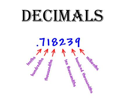 Decimals What is a Decimal? Learning Goals Decimals are another way of writing fractions. Decimals are read in the same way as fractions are read. The.