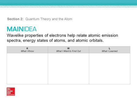 Wavelike properties of electrons help relate atomic emission spectra, energy states of atoms, and atomic orbitals. Section 2: Quantum Theory and the Atom.