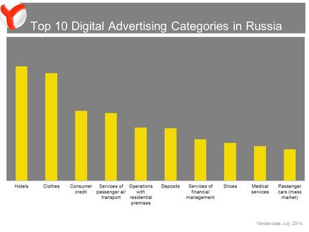 Top 10 Digital Advertising Categories in Russia Yandex data. July, 2014.