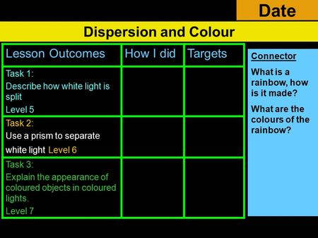 Date Dispersion and Colour Lesson Outcomes How I did Targets Task 1: