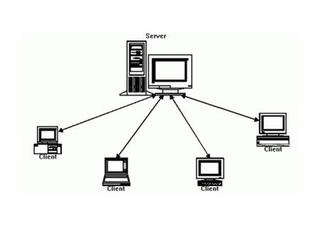 CLIENT A client is an application or system that accesses a service made available by a server. applicationserver.