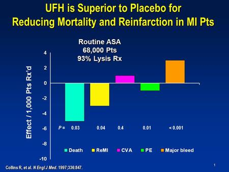 1 UFH is Superior to Placebo for Reducing Mortality and Reinfarction in MI Pts Effect / 1,000 Pts Rx'd Routine ASA 68,000 Pts 93% Lysis Rx Collins R, et.