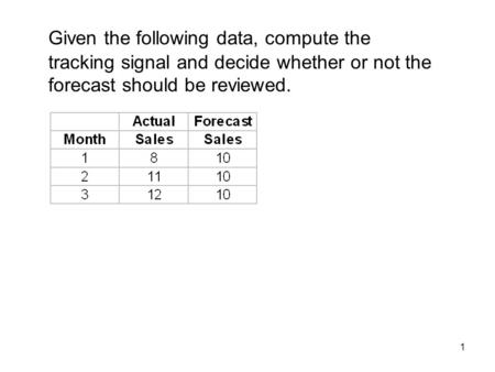 1 Given the following data, compute the tracking signal and decide whether or not the forecast should be reviewed.