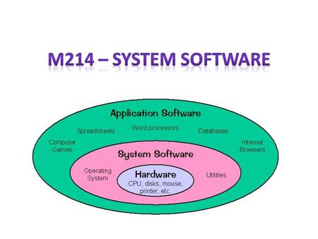 Learning Outcomes At the end of this lesson, students should be able to: State the types of system software – Operating system – Utility system Describe.