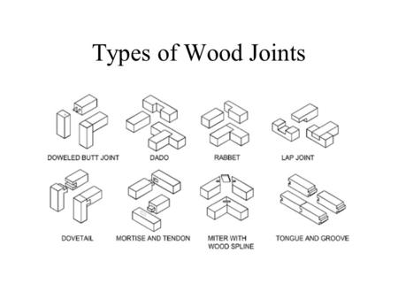 Types of Wood Joints.