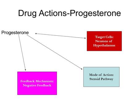 Drug Actions-Progesterone Target Cells: Neurons of Hypothalamus Progesterone Mode of Action: Steroid Pathway Feedback Mechanism: Negative Feedback.