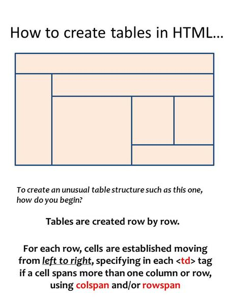 How to create tables in HTML… To create an unusual table structure such as this one, how do you begin? Tables are created row by row. For each row, cells.
