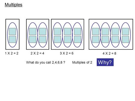 Multiples 1 X 2 = 22 X 2 = 43 X 2 = 6 4 X 2 = 8 What do you call 2,4,6,8 ?Multiples of 2 Why?