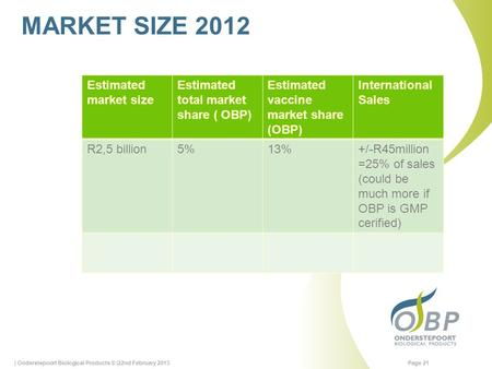 MARKET SIZE 2012 | Onderstepoort Biological Products © |22nd February 2013Page 21 Estimated market size Estimated total market share ( OBP) Estimated vaccine.