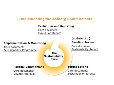 The Sustainability Cycle (update of…) Baseline Review Core document: Sustainability Report Target Setting Core document: Sustainability Targets Political.