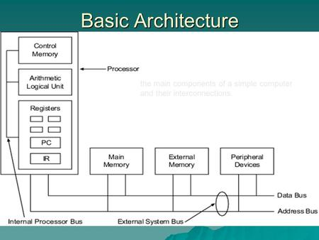 Basic Architecture the main components of a simple computer and their interconnections.