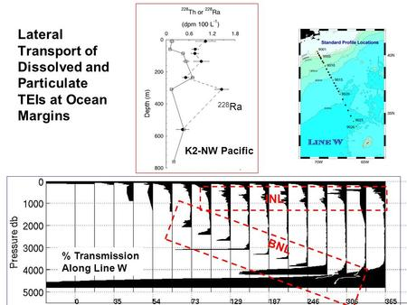 BNL INL Lateral Transport of Dissolved and Particulate TEIs at Ocean Margins K2-NW Pacific % Transmission Along Line W 228 Ra.