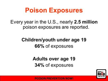 Poison Exposures Every year in the U.S., nearly 2.5 million poison exposures are reported. Children/youth under age 19 66% of exposures Adults over age.