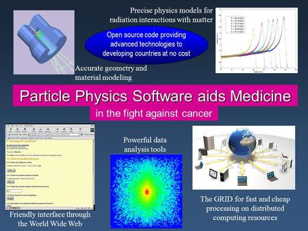 Particle Physics Software aids Medicine Accurate geometry and material modeling in the fight against cancer Precise physics models for radiation interactions.