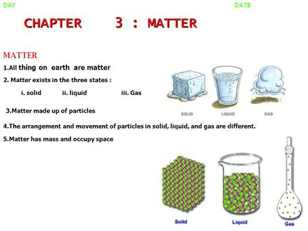 CHAPTER 3 : MATTER MATTER 1.All thing on earth are matter 2. Matter exists in the three states : i. solidii. liquidiii. Gas 3.Matter made up of particles.