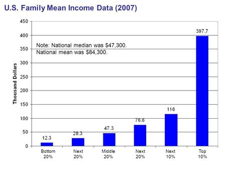 U.S. Family Mean Income Data (2007) Note: National median was $47,300. National mean was $84,300. Bottom 20% Next 20% Middle 20% Next 20% Next 10% Top.
