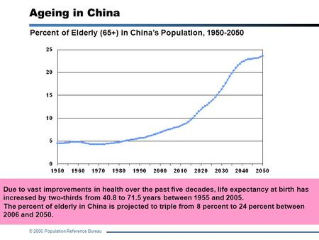 © 2006 Population Reference Bureau Percent of Elderly (65+) in China's Population, 1950-2050 Ageing in China Source: World Population Prospects: The 2004.