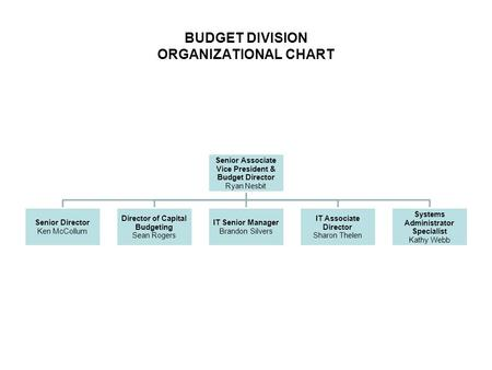 BUDGET DIVISION ORGANIZATIONAL CHART Senior Associate Vice President & Budget Director Ryan Nesbit Senior Director Ken McCollum Director of Capital Budgeting.